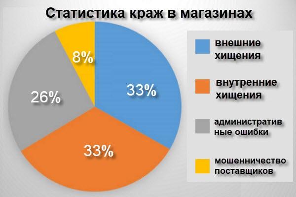Статистика воровства в магазине